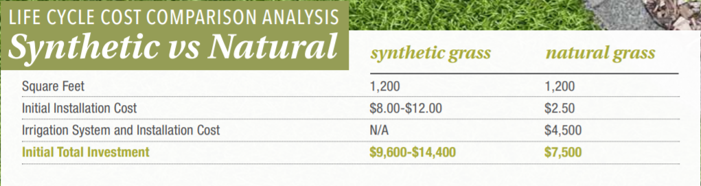 Synthetic Grass Life Cycle Cost Comparison